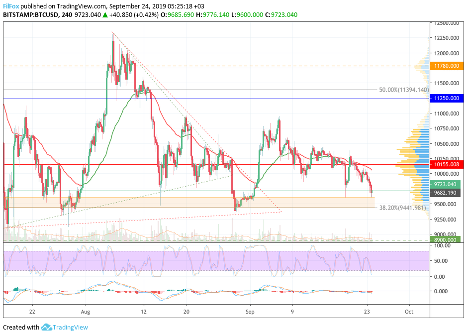 Analysis of cryptocurrency pairs BTC / USD, ETH / USD and XRP / USD on 09.24.2019