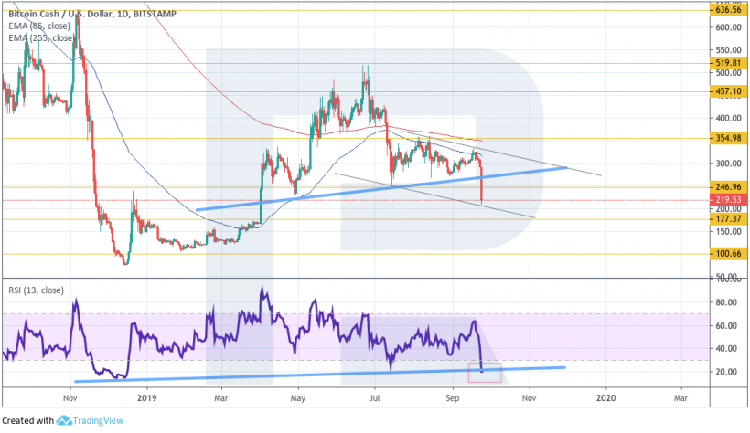Cryptocurrency price analysis: the next possible stop for bitcoin is $ 7,030