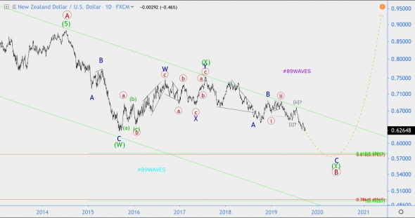 Wave analysis EOS / USD, NZD / USD