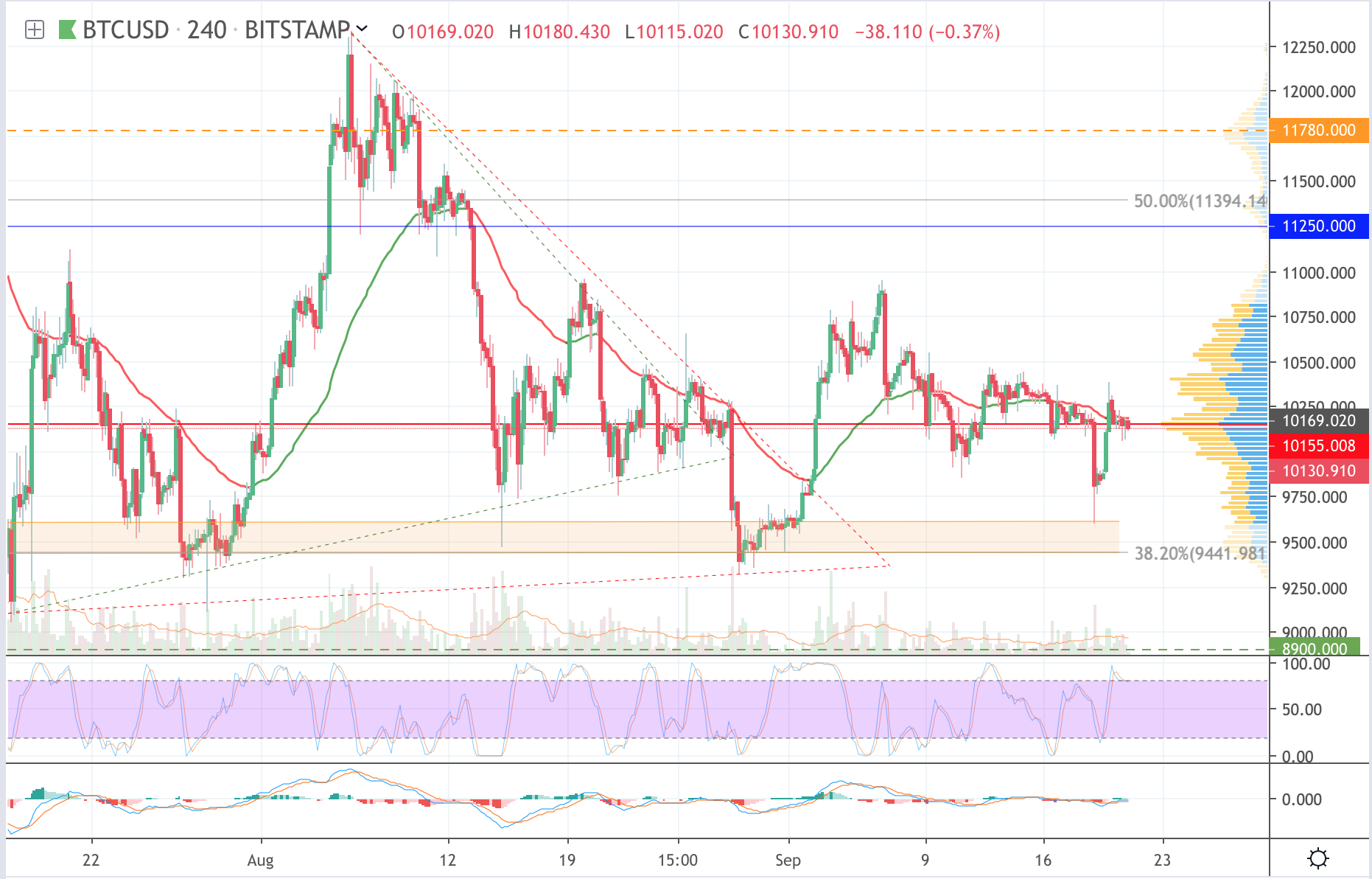 Analysis of cryptocurrency pairs BTC / USD, ETH / USD and XRP / USD on 09/21/2019