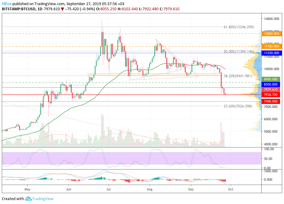 Analysis of cryptocurrency pairs BTC / USD, ETH / USD and XRP / USD on 09/27/2019