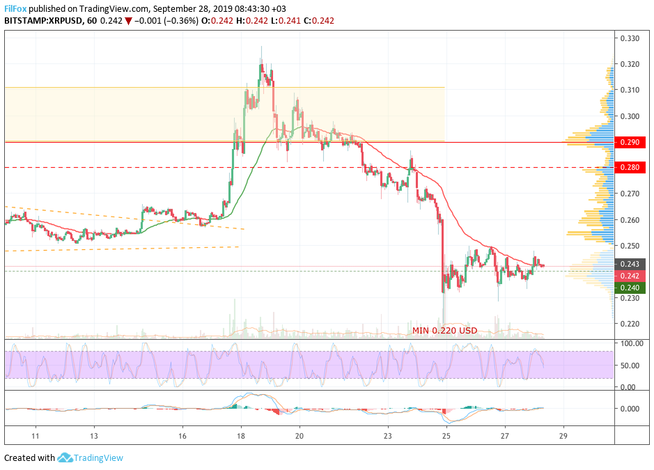 Analysis of cryptocurrency pairs BTC / USD, ETH / USD and XRP / USD as of September 28, 2019