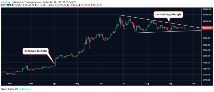 A technical analysis of the Bull Hammer Bitcoin exchange rate speaks of the start of the BTC rally