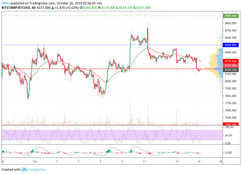 Analysis of cryptocurrency pairs BTC / USD, ETH / USD and XRP / USD on 10.16.2019