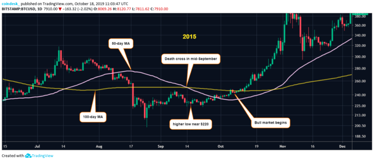"Bitcoin draws the ""Cross of Death"", which indicates an increase in BTC"