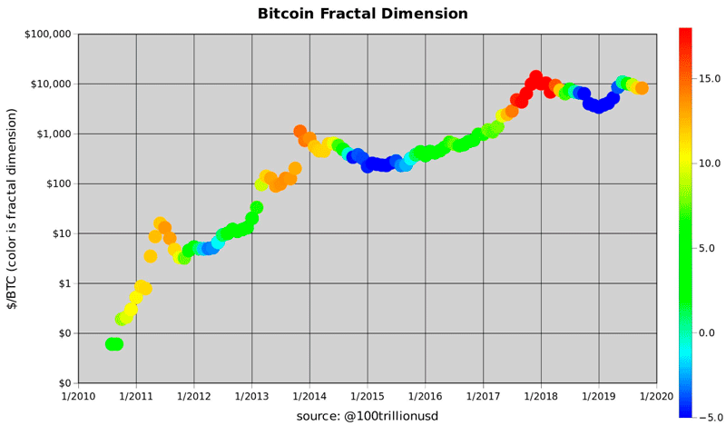 Statistical model of stock-to-flow speaks of the beginning of the growth of bitcoin