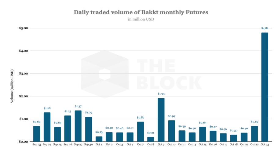 The daily trading volume of Bitcoin-based futures on the Bakkt platform amounted to almost $ 5 million