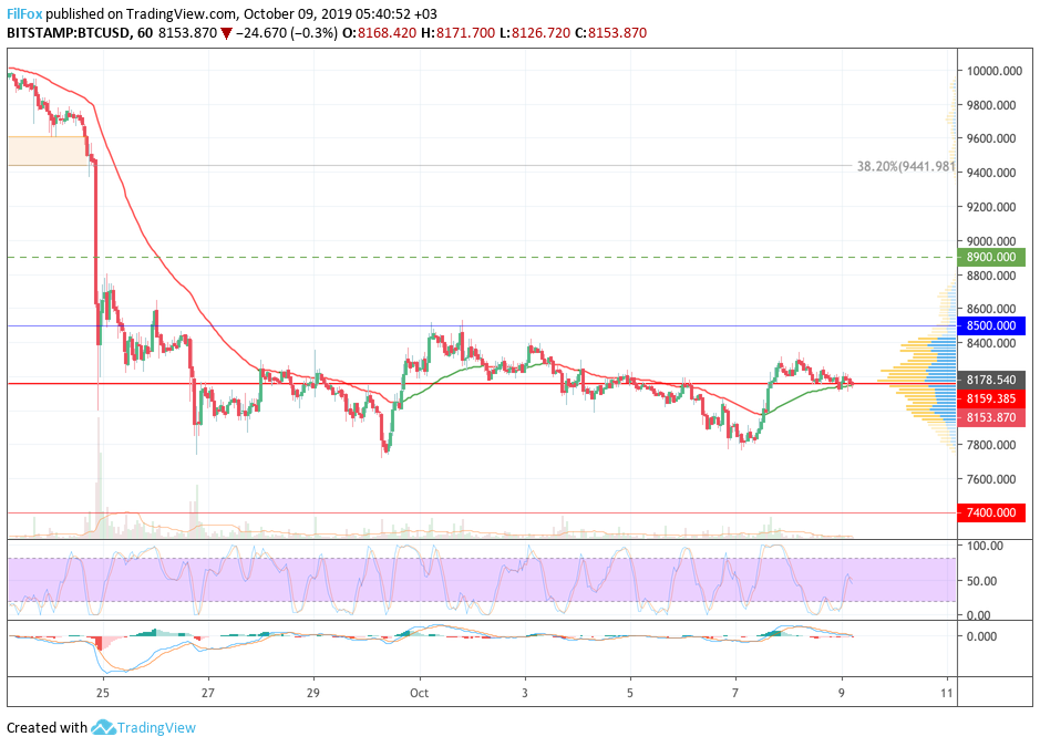 Analysis of cryptocurrency pairs BTC / USD, ETH / USD and XRP / USD on 10/09/2019