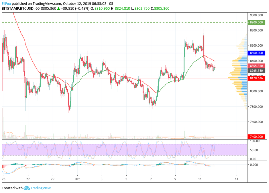 Analysis of cryptocurrency pairs BTC / USD, ETH / USD and XRP / USD on 10/12/2019