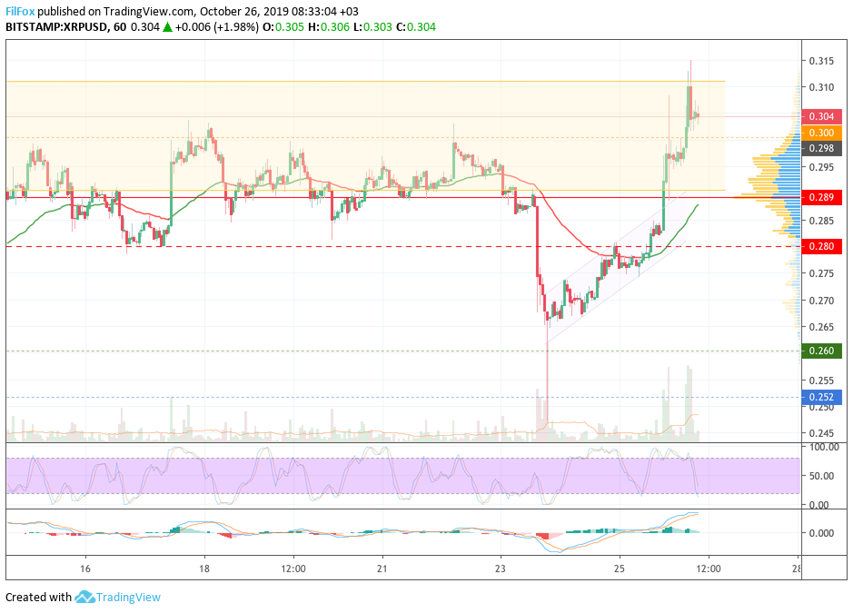 Analysis of cryptocurrency pairs BTC / USD, ETH / USD and XRP / USD on 10.26.2019