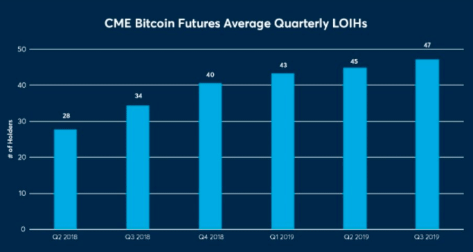 The number of bitcoin futures in 2019 increased by 61%