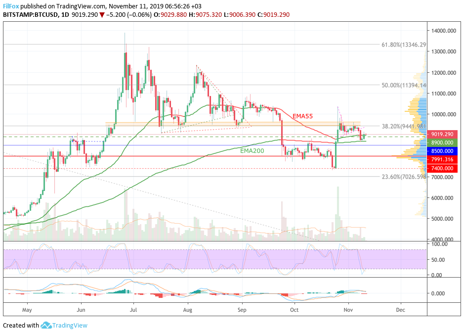 Analysis of cryptocurrency pairs BTC / USD, ETH / USD and XRP / USD on 11/11/2019