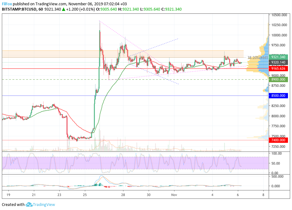 Analysis of cryptocurrency pairs BTC / USD, ETH / USD and XRP / USD on 11/06/2019