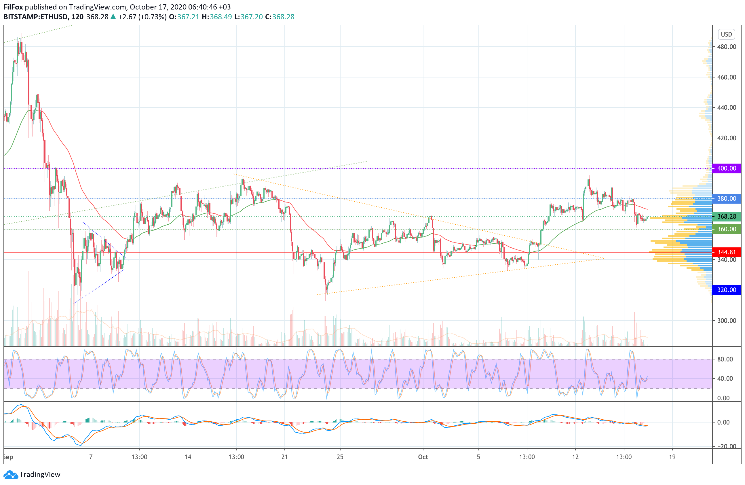 Analysis of prices for Bitcoin, Ethereum, XRP for 10/17/2020