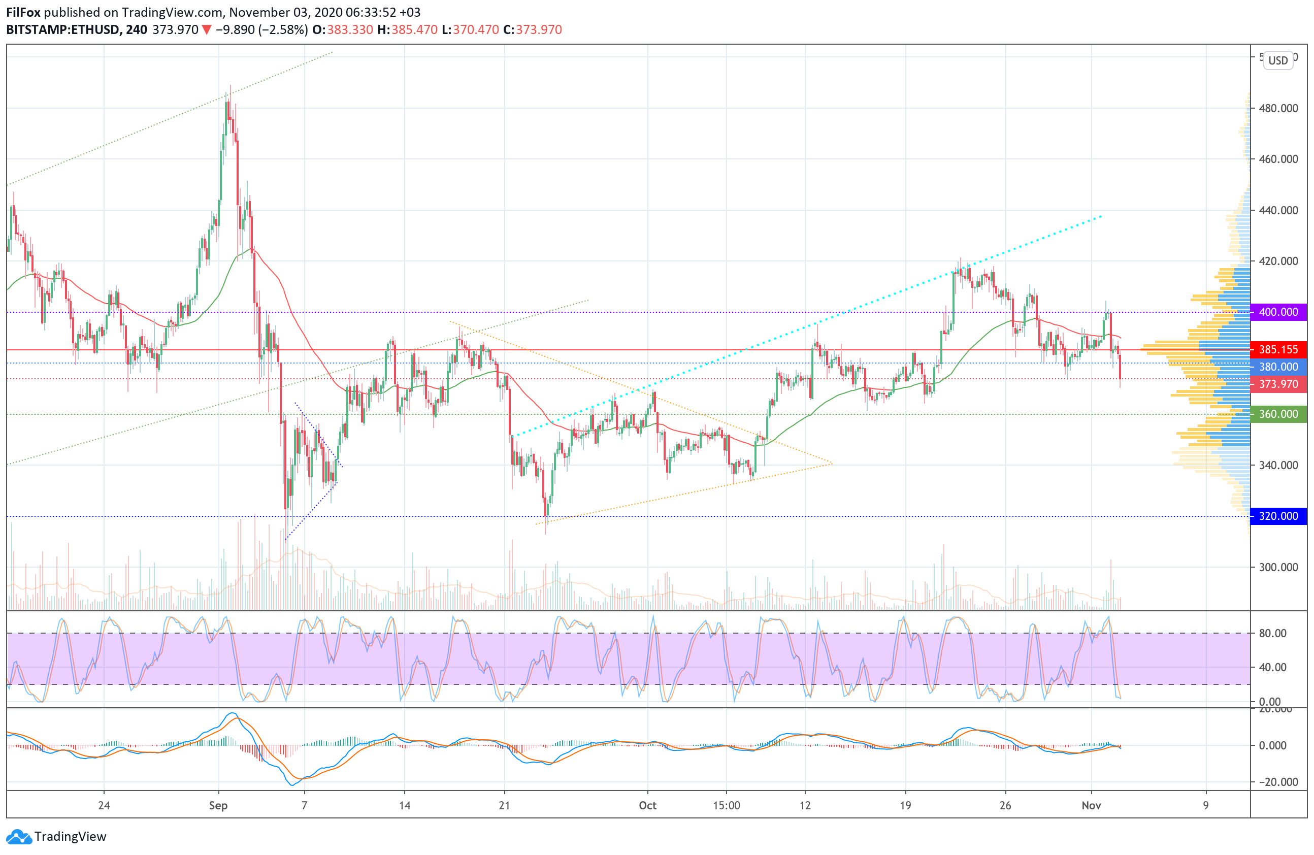 Analysis of prices for Bitcoin, Ethereum, Ripple for 11/03/2020
