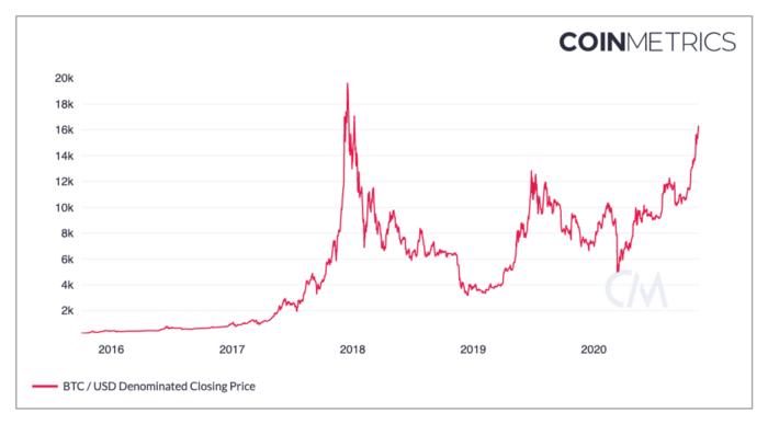 Nine Bitcoin Charts Have Already Hit Record Highs
