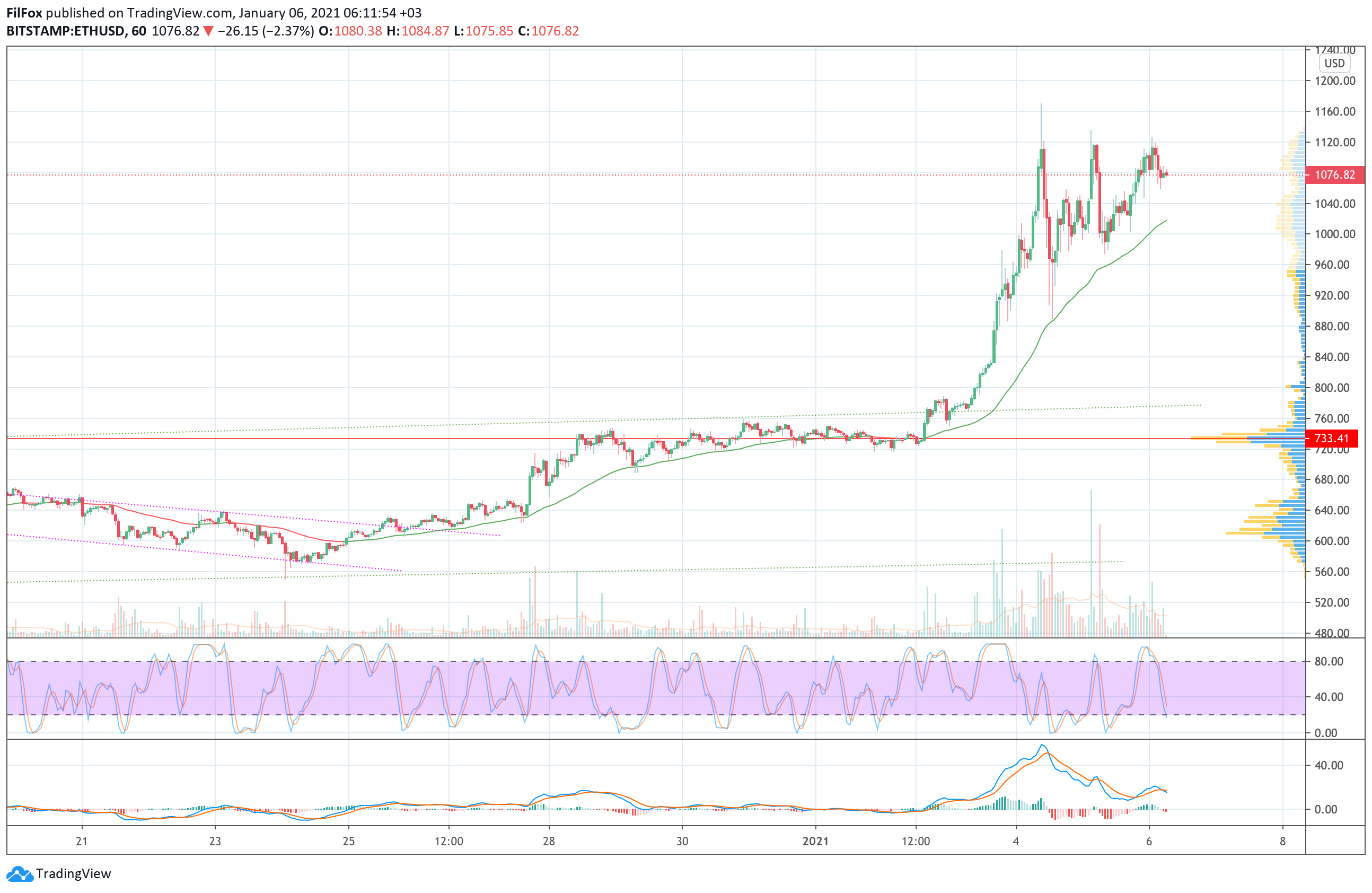 Analysis of prices for Bitcoin, Ethereum, Ripple for 01/06/2021