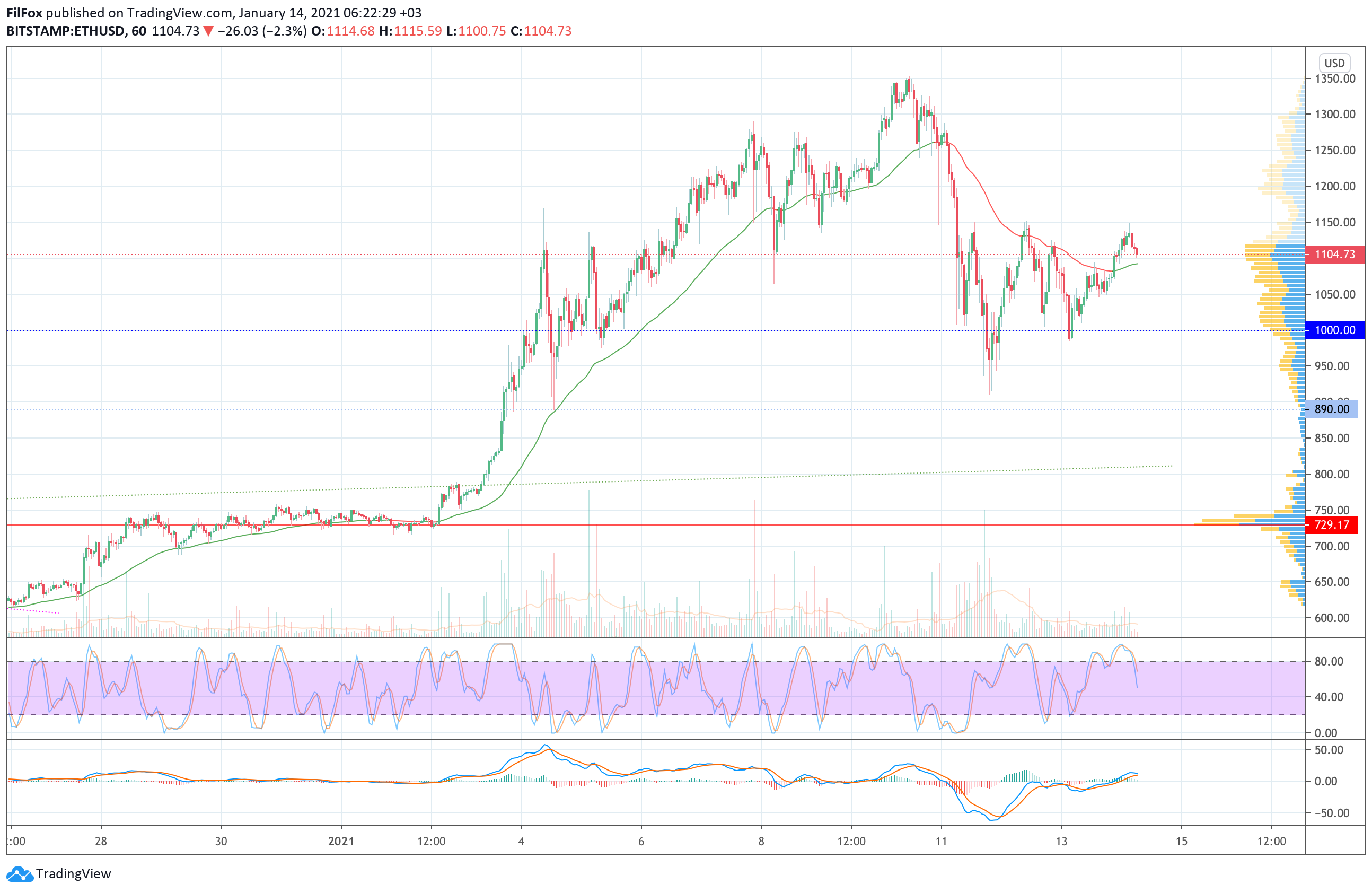 Analysis of prices for Bitcoin, Ethereum, Ripple for 01/14/2021