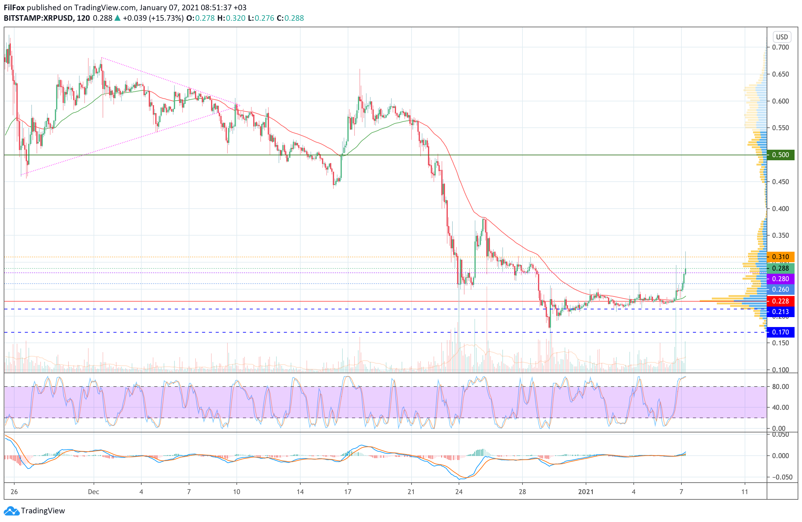 Analysis of prices for Bitcoin, Ethereum, Ripple for 01/07/2021