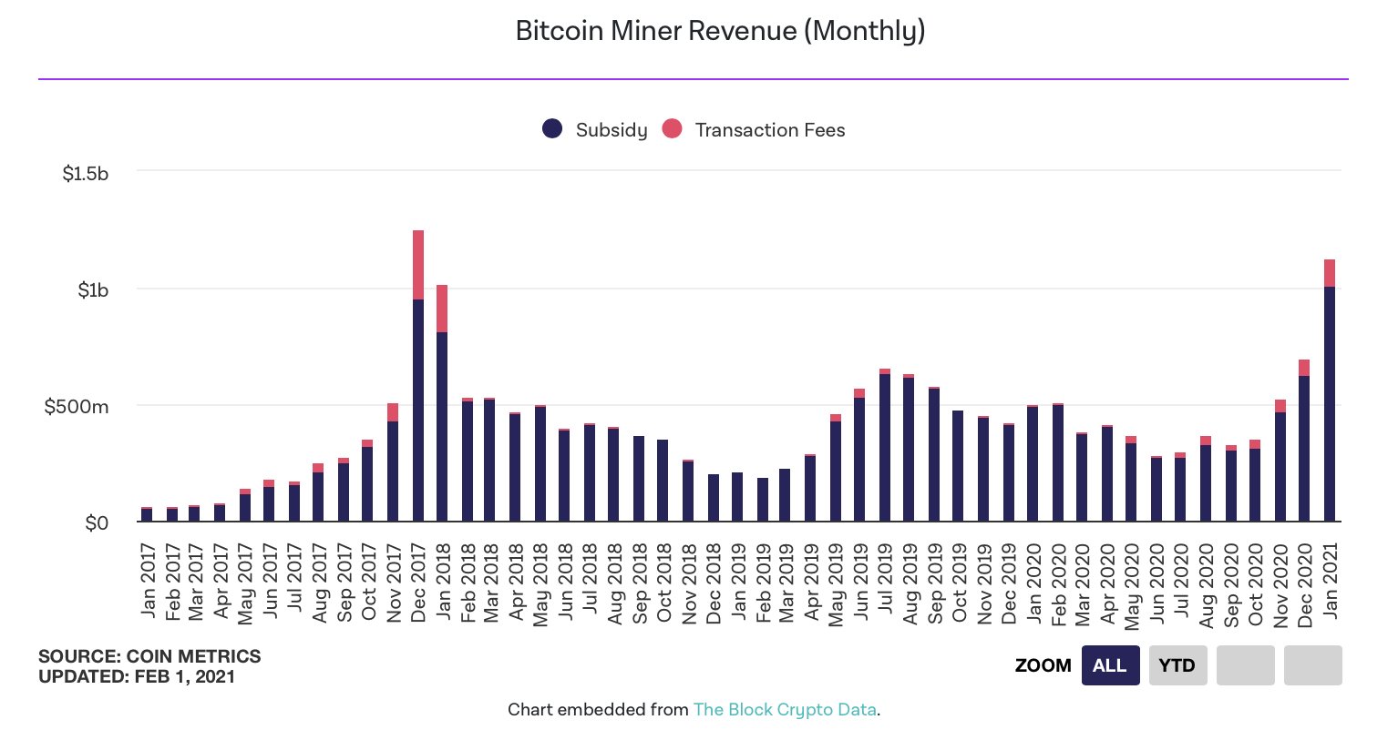 Bitcoin miners earned over $ 1 billion in January