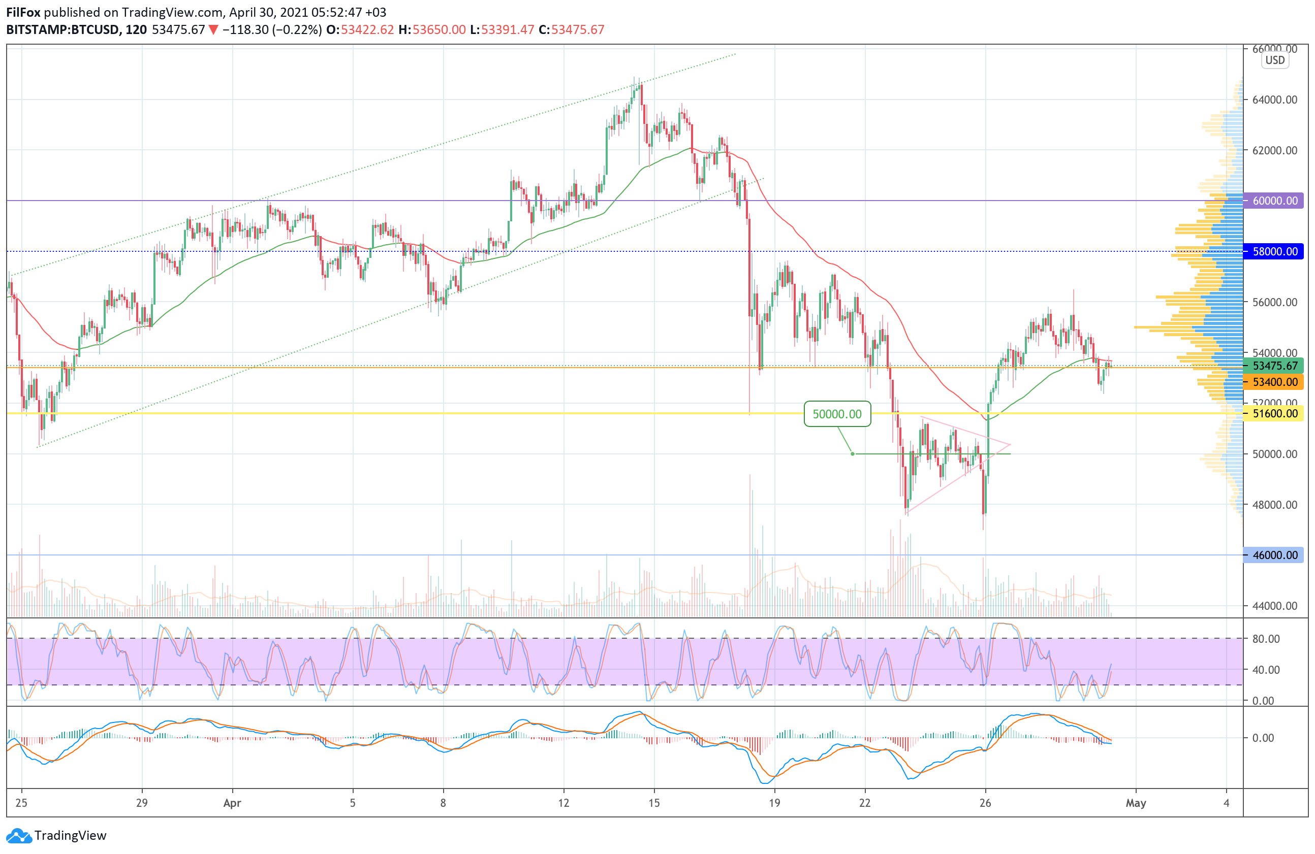 Analysis of prices for Bitcoin, Ethereum, XRP for 04/30/2021