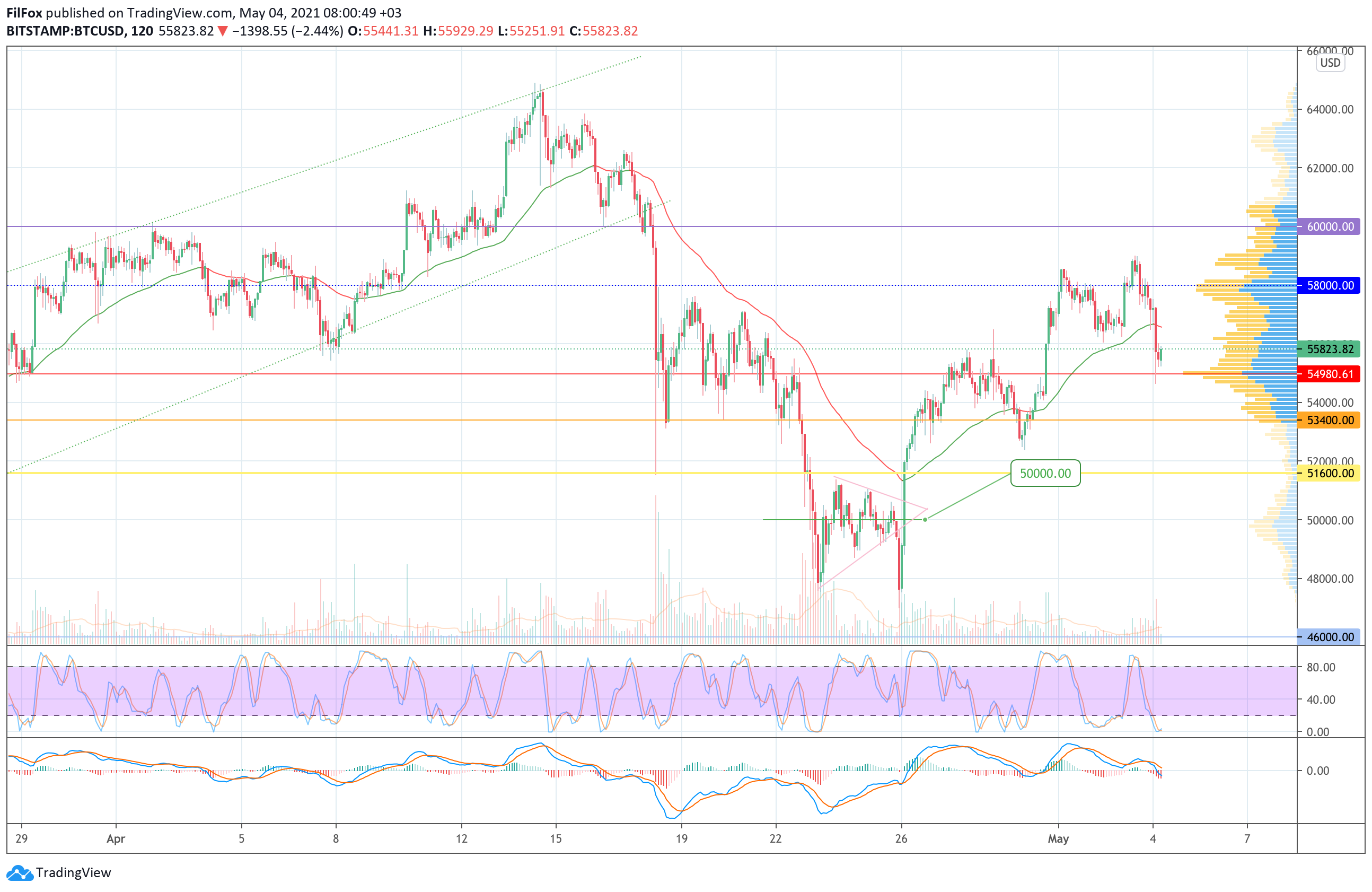 Analysis of the prices of Bitcoin, Ethereum, XRP for 04/05/2021