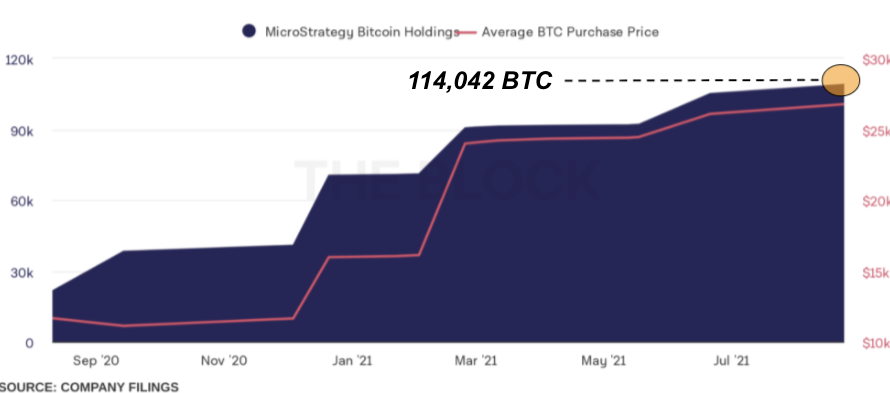MicroStrategy and other whales keep hoarding bitcoins